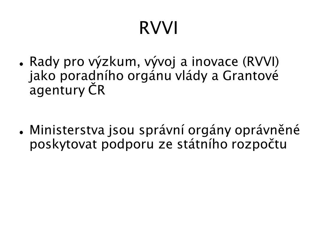 Grantová agentura ČR vyhlašuje veřejné soutěže ve výzkumu a vývoji na podporu grantových projektů základního výzkumu Projekty: (1) standardní grantový projekt (2) postdoktorský grantový projekt (3) bilaterální grantový projekt.