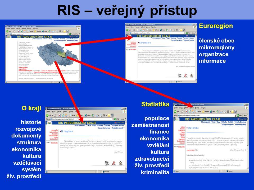 RIS – veřejný přístup Euroregion členské obce mikroregiony organizace informace Statistika populace zaměstnanost finance ekonomika vzdělání kultura zdravotnictví živ.