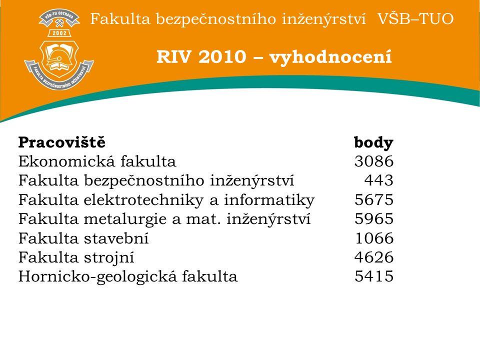Fakulta bezpečnostního inženýrství VŠB–TUO RIV 2010 – vyhodnocení Pracovištěbody Ekonomická fakulta3086 Fakulta bezpečnostního inženýrství 443 Fakulta elektrotechniky a informatiky5675 Fakulta metalurgie a mat.
