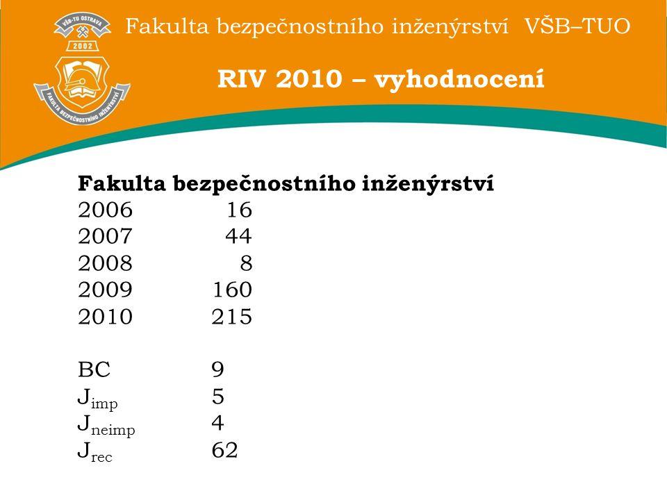 Fakulta bezpečnostního inženýrství VŠB–TUO RIV 2010 – vyhodnocení Fakulta bezpečnostního inženýrství 2006 16 2007 44 2008 8 2009160 2010 215 BC9 J imp 5 J neimp 4 J rec 62