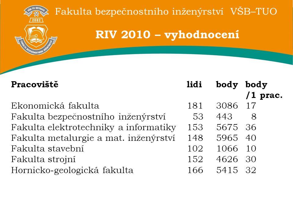 Fakulta bezpečnostního inženýrství VŠB–TUO RIV 2010 – vyhodnocení Pracovištělidibodybody /1 prac. Ekonomická fakulta181308617 Fakulta bezpečnostního i