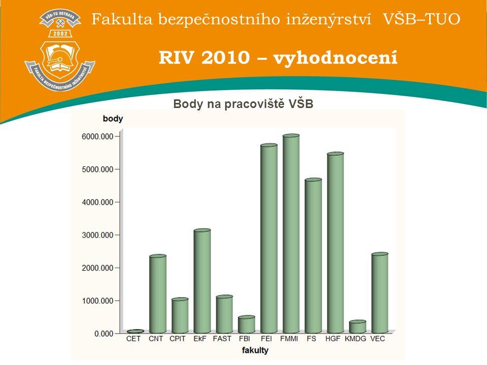 Fakulta bezpečnostního inženýrství VŠB–TUO RIV 2010 – vyhodnocení Body na pracoviště VŠB
