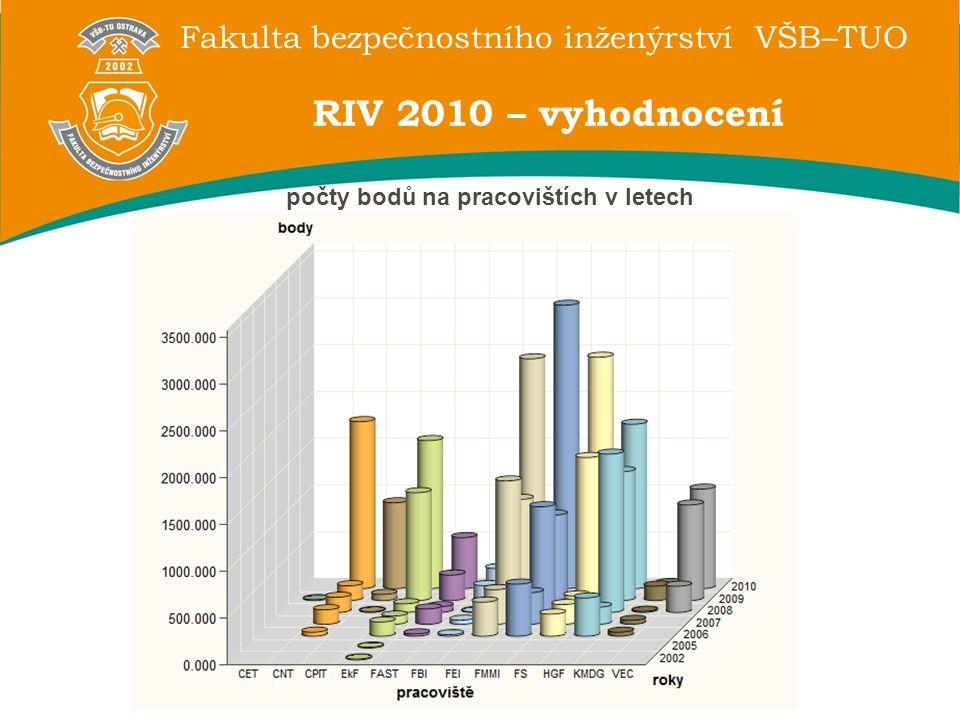 Fakulta bezpečnostního inženýrství VŠB–TUO RIV 2010 – vyhodnocení počty bodů na pracovištích v letech