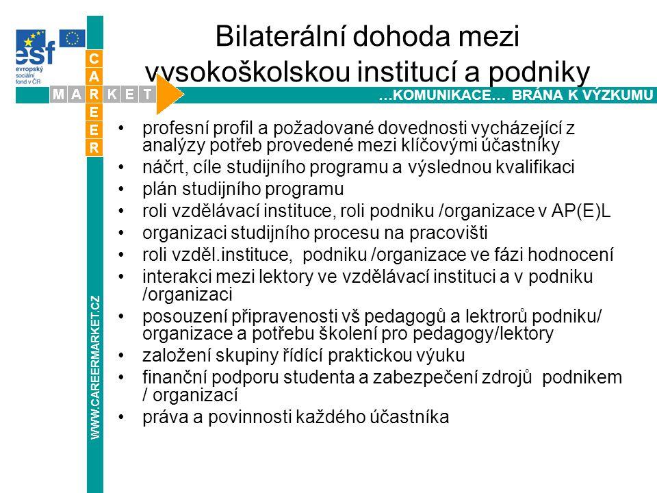 Bilaterální dohoda mezi vysokoškolskou institucí a podniky profesní profil a požadované dovednosti vycházející z analýzy potřeb provedené mezi klíčovými účastníky náčrt, cíle studijního programu a výslednou kvalifikaci plán studijního programu roli vzdělávací instituce, roli podniku /organizace v AP(E)L organizaci studijního procesu na pracovišti roli vzděl.instituce, podniku /organizace ve fázi hodnocení interakci mezi lektory ve vzdělávací instituci a v podniku /organizaci posouzení připravenosti vš pedagogů a lektrorů podniku/ organizace a potřebu školení pro pedagogy/lektory založení skupiny řídící praktickou výuku finanční podporu studenta a zabezpečení zdrojů podnikem / organizací práva a povinnosti každého účastníka WWW.CAREERMARKET.CZ …KOMUNIKACE… BRÁNA K VÝZKUMU