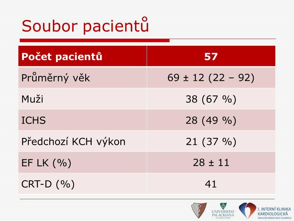 Soubor pacientů Počet pacientů57 Průměrný věk69 ± 12 (22 – 92) Muži38 (67 %) ICHS28 (49 %) Předchozí KCH výkon21 (37 %) EF LK (%)28 ± 11 CRT-D (%)41