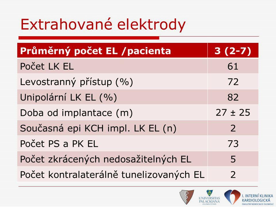 Extrahované elektrody Průměrný počet EL /pacienta3 (2-7) Počet LK EL61 Levostranný přístup (%)72 Unipolární LK EL (%)82 Doba od implantace (m)27 ± 25