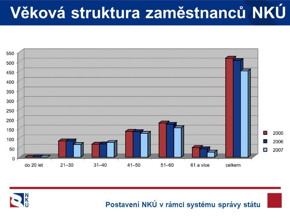 Věková struktura zaměstnanců NKÚ Postavení NKÚ v rámci systému správy státu