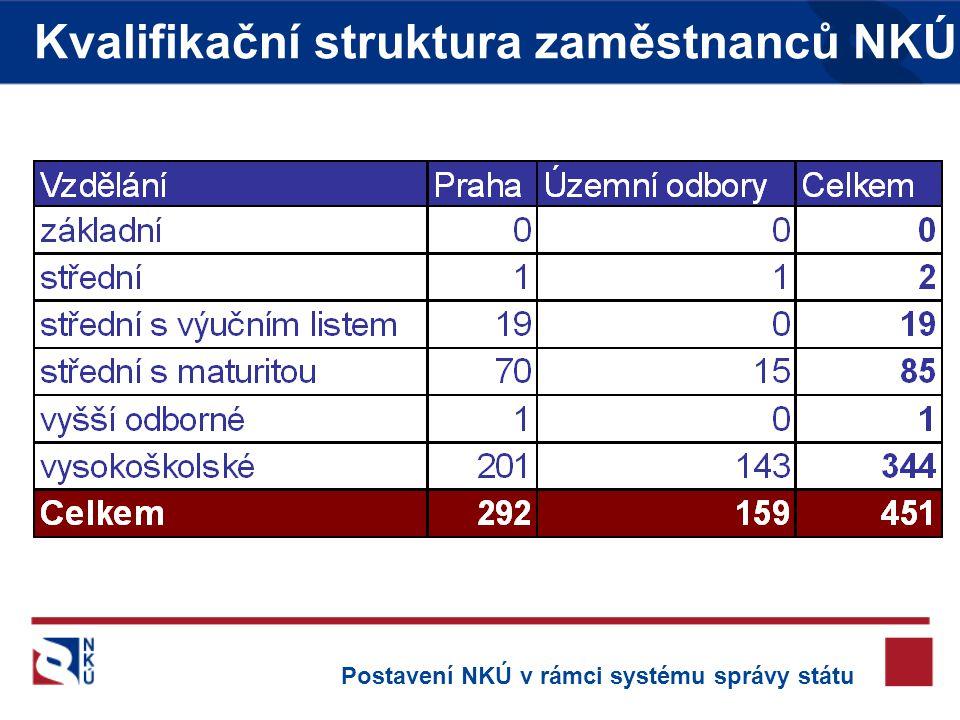 Kvalifikační struktura zaměstnanců NKÚ Postavení NKÚ v rámci systému správy státu