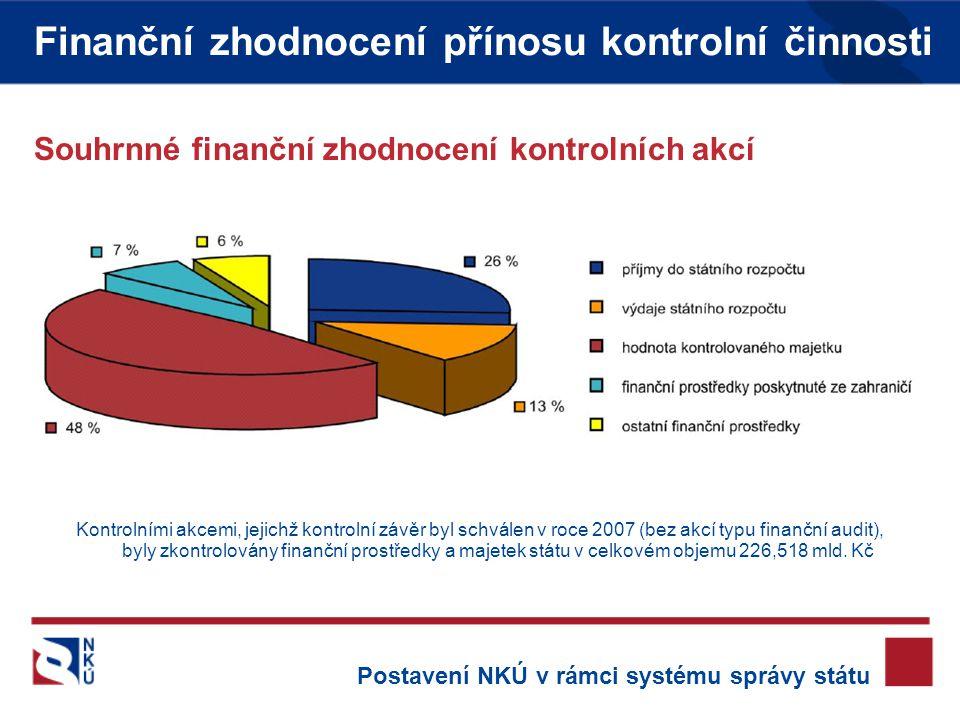Souhrnné finanční zhodnocení kontrolních akcí Kontrolními akcemi, jejichž kontrolní závěr byl schválen v roce 2007 (bez akcí typu finanční audit), byly zkontrolovány finanční prostředky a majetek státu v celkovém objemu 226,518 mld.