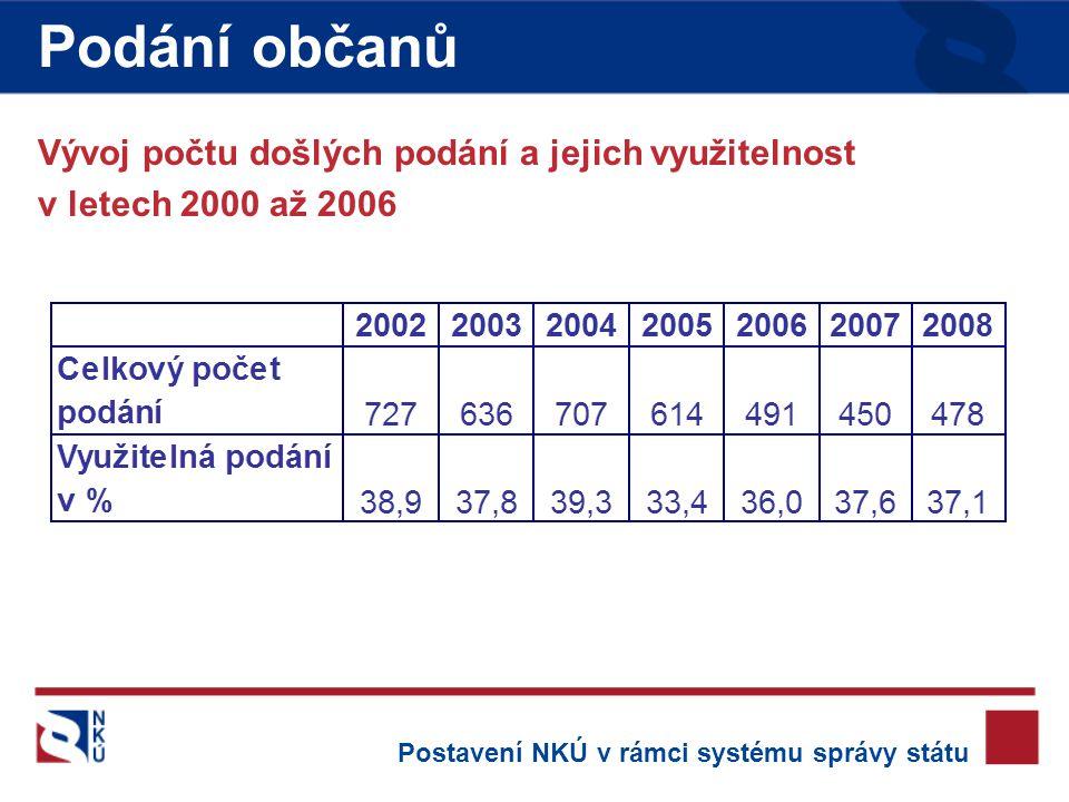 Podání občanů Vývoj počtu došlých podání a jejich využitelnost v letech 2000 až 2006 Postavení NKÚ v rámci systému správy státu