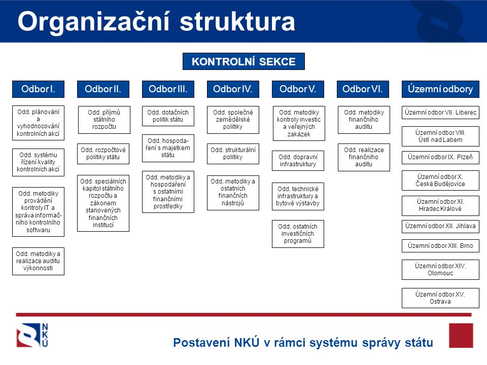 Organizační struktura Odbor I.Územní odboryOdbor VI.Odbor V.Odbor IV.Odbor III.Odbor II.