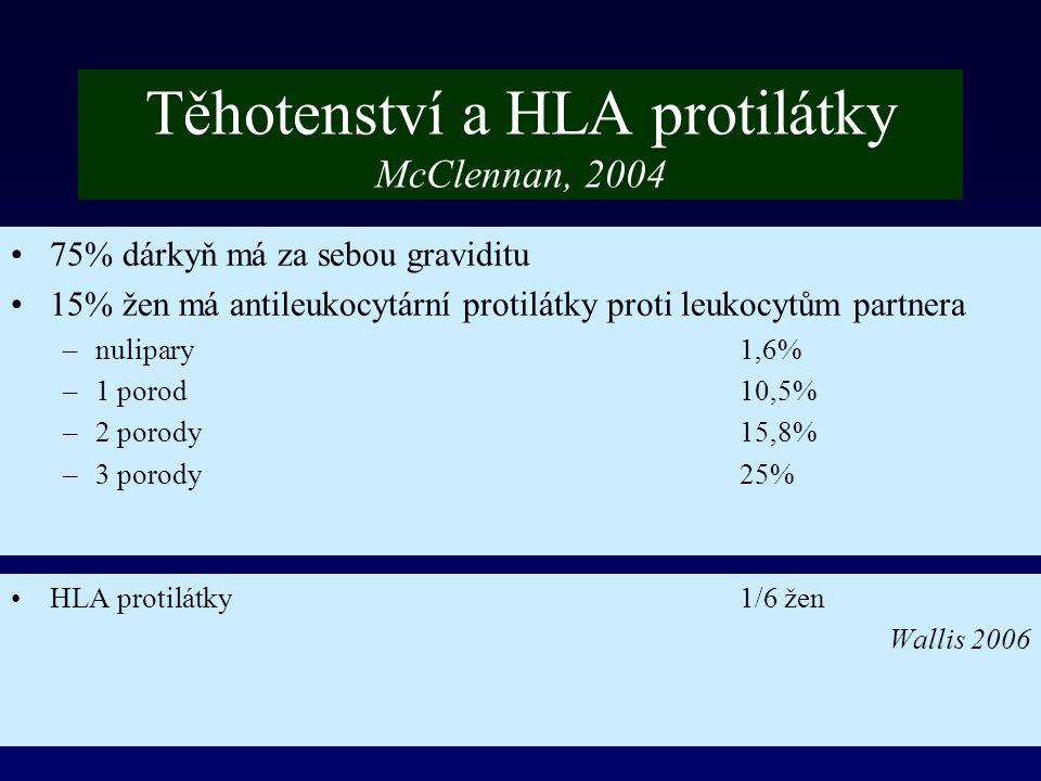 ih BBr 200823 Těhotenství a HLA protilátky McClennan, 2004 75% dárkyň má za sebou graviditu 15% žen má antileukocytární protilátky proti leukocytům pa