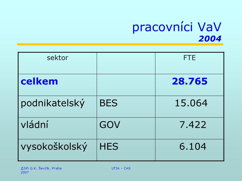 ©Jiří G.K. Ševčík, Praha 2007 UTIA - CAS pracovníci VaV 2004 sektorFTE celkem28.765 podnikatelskýBES 15.064 vládníGOV 7.422 vysokoškolskýHES 6.104