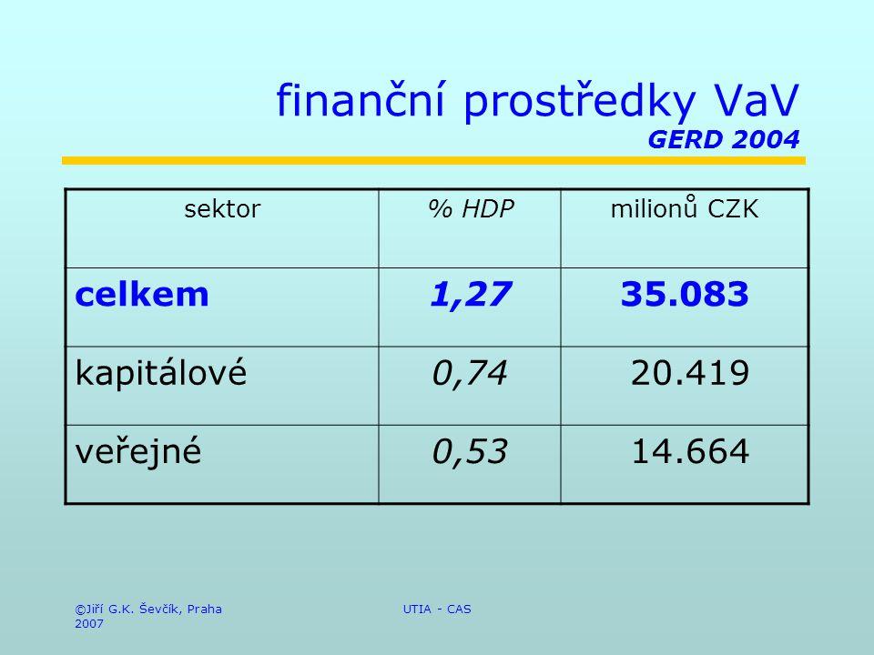 ©Jiří G.K. Ševčík, Praha 2007 UTIA - CAS finanční prostředky VaV GERD 2004 sektor% HDPmilionů CZK celkem1,2735.083 kapitálové0,74 20.419 veřejné0,53 1