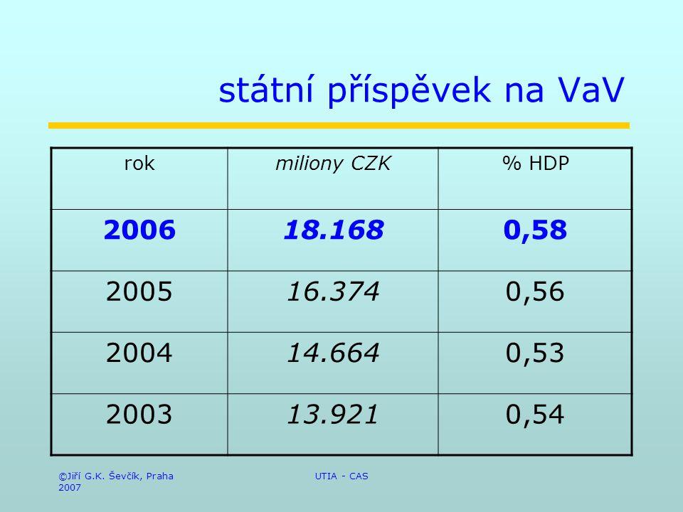 ©Jiří G.K. Ševčík, Praha 2007 UTIA - CAS státní příspěvek na VaV rokmiliony CZK% HDP 200618.1680,58 200516.3740,56 200414.6640,53 200313.9210,54