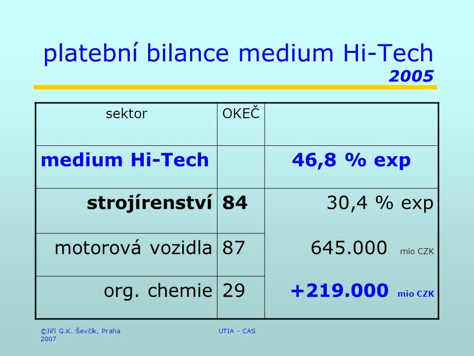 ©Jiří G.K. Ševčík, Praha 2007 UTIA - CAS platební bilance medium Hi-Tech 2005 sektorOKEČ medium Hi-Tech46,8 % exp strojírenství84 30,4 % exp motorová