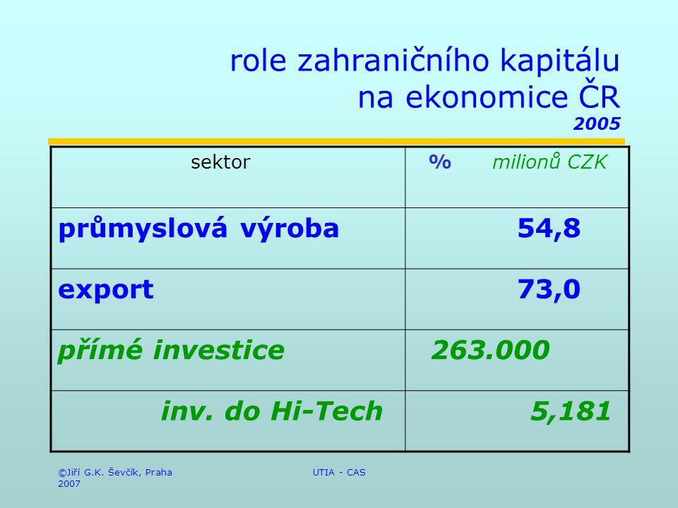 ©Jiří G.K. Ševčík, Praha 2007 UTIA - CAS role zahraničního kapitálu na ekonomice ČR 2005 sektor% milionů CZK průmyslová výroba 54,8 export 73,0 přímé