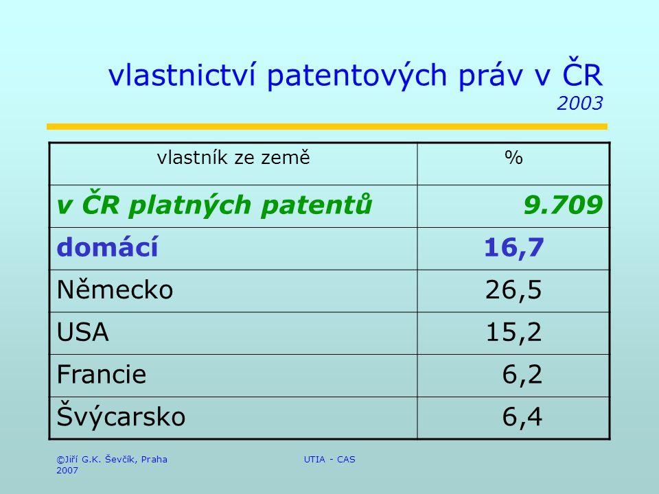 ©Jiří G.K. Ševčík, Praha 2007 UTIA - CAS vlastnictví patentových práv v ČR 2003 vlastník ze země% v ČR platných patentů9.709 domácí16,7 Německo26,5 US