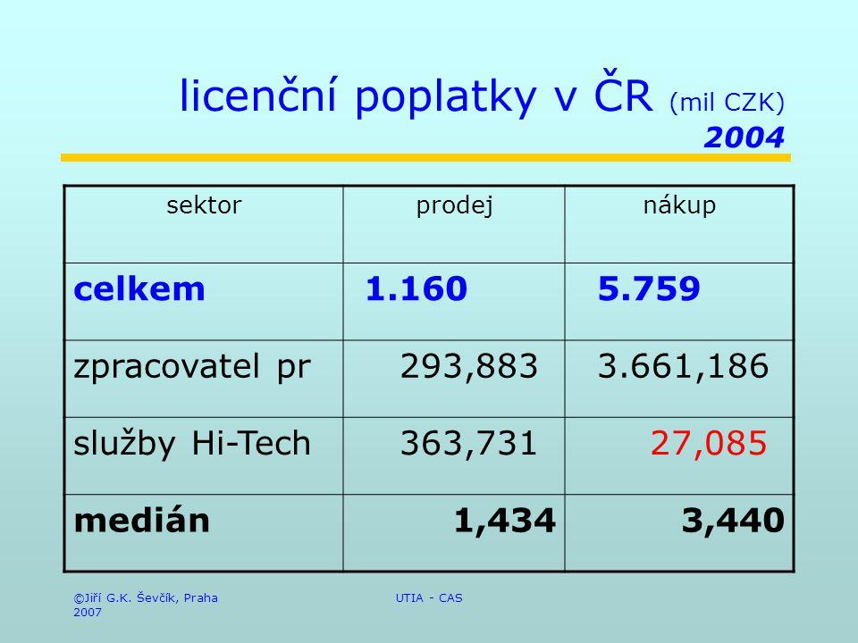 ©Jiří G.K. Ševčík, Praha 2007 UTIA - CAS licenční poplatky v ČR (mil CZK) 2004 sektorprodejnákup celkem 1.160 5.759 zpracovatel pr 293,883 3.661,186 s