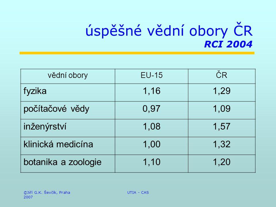 ©Jiří G.K. Ševčík, Praha 2007 UTIA - CAS úspěšné vědní obory ČR RCI 2004 vědní oboryEU-15ČR fyzika1,161,29 počítačové vědy0,971,09 inženýrství1,081,57
