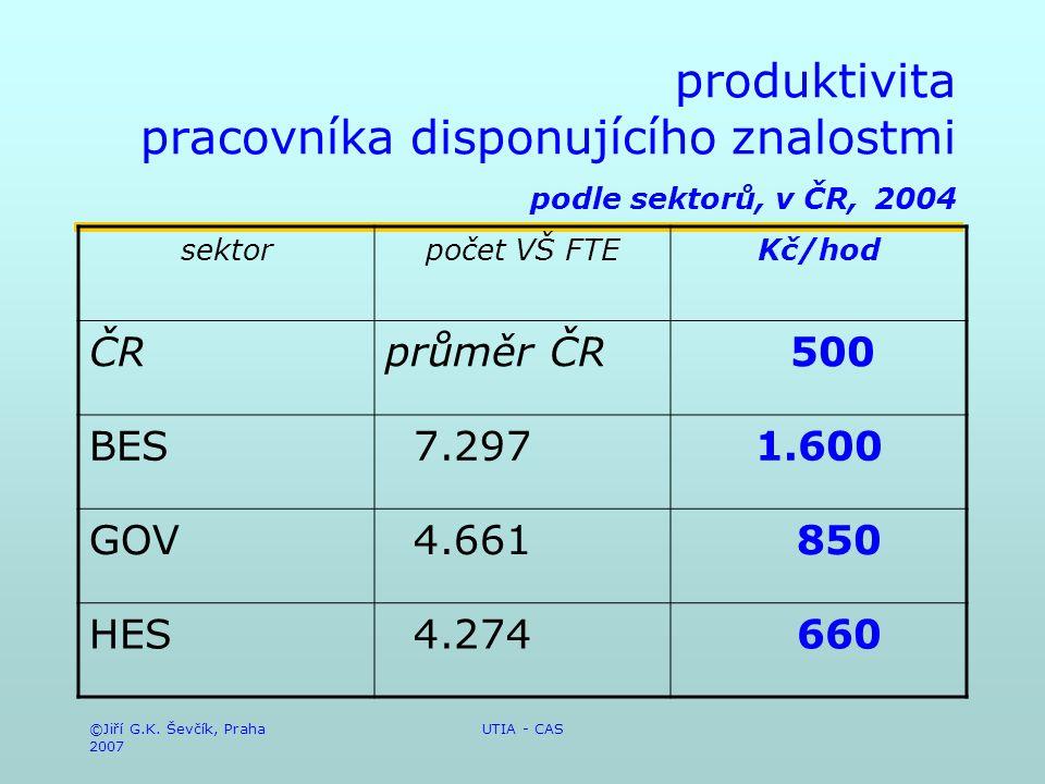 ©Jiří G.K. Ševčík, Praha 2007 UTIA - CAS produktivita pracovníka disponujícího znalostmi podle sektorů, v ČR, 2004 sektorpočet VŠ FTEKč/hod ČRprůměr Č