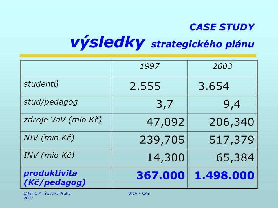 ©Jiří G.K. Ševčík, Praha 2007 UTIA - CAS CASE STUDY výsledky strategického plánu 19972003 studentů 2.555 3.654 stud/pedagog 3,7 9,4 zdroje VaV (mio Kč