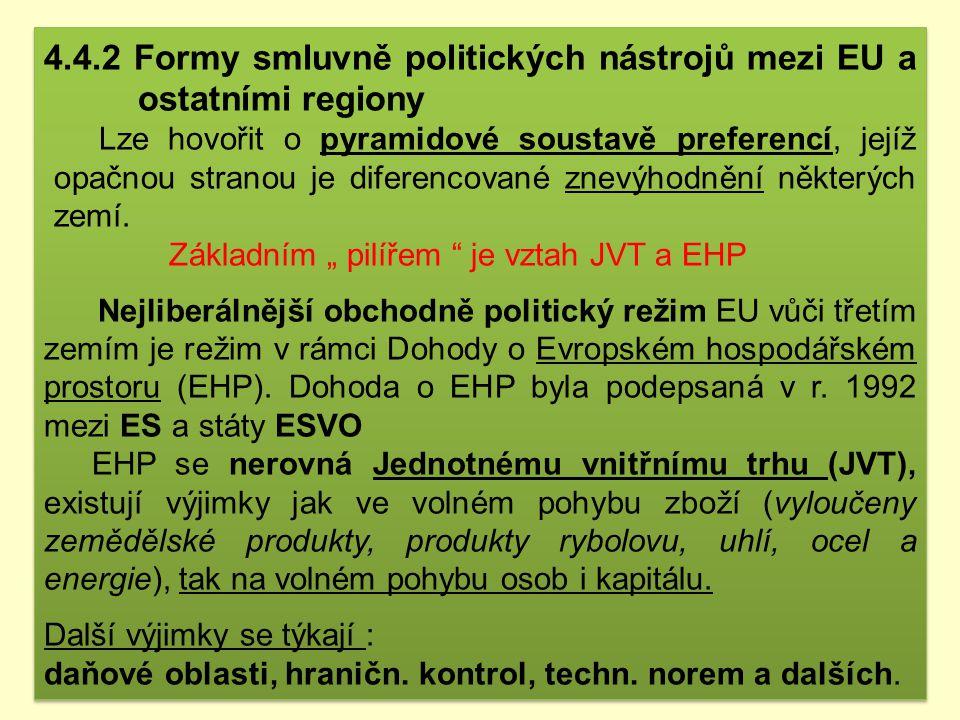1 Úplná ekonom. Integrace s EFTA Evropský hospodářský prostor Island, Lichtenštějnsko, Norsko ( ne Švýcarsko !?) 2Celní unieTurecko, Andora, San Marin