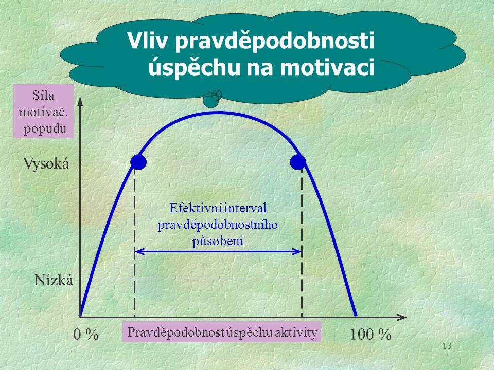 13 Vysoká Nízká Efektivní interval pravděpodobnostního působení Pravděpodobnost úspěchu aktivity 0 %100 % Vliv pravděpodobnosti úspěchu na motivaci Sí