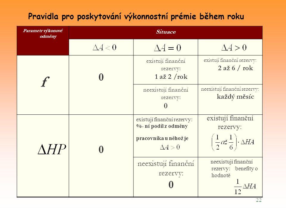 22 Pravidla pro poskytování výkonnostní prémie během roku Parametr výkonové odměny Situace f 0 existují finanční rezervy: 1 až 2 /rok existují finančn