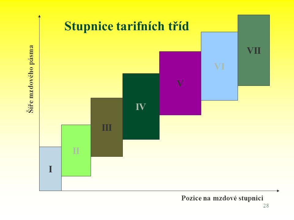 28 Stupnice tarifních tříd Pozice na mzdové stupnici Šíře mzdového pásma I II III IV V VI VII