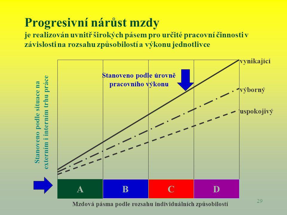 29 Progresivní nárůst mzdy je realizován uvnitř širokých pásem pro určité pracovní činnosti v závislosti na rozsahu způsobilostí a výkonu jednotlivce