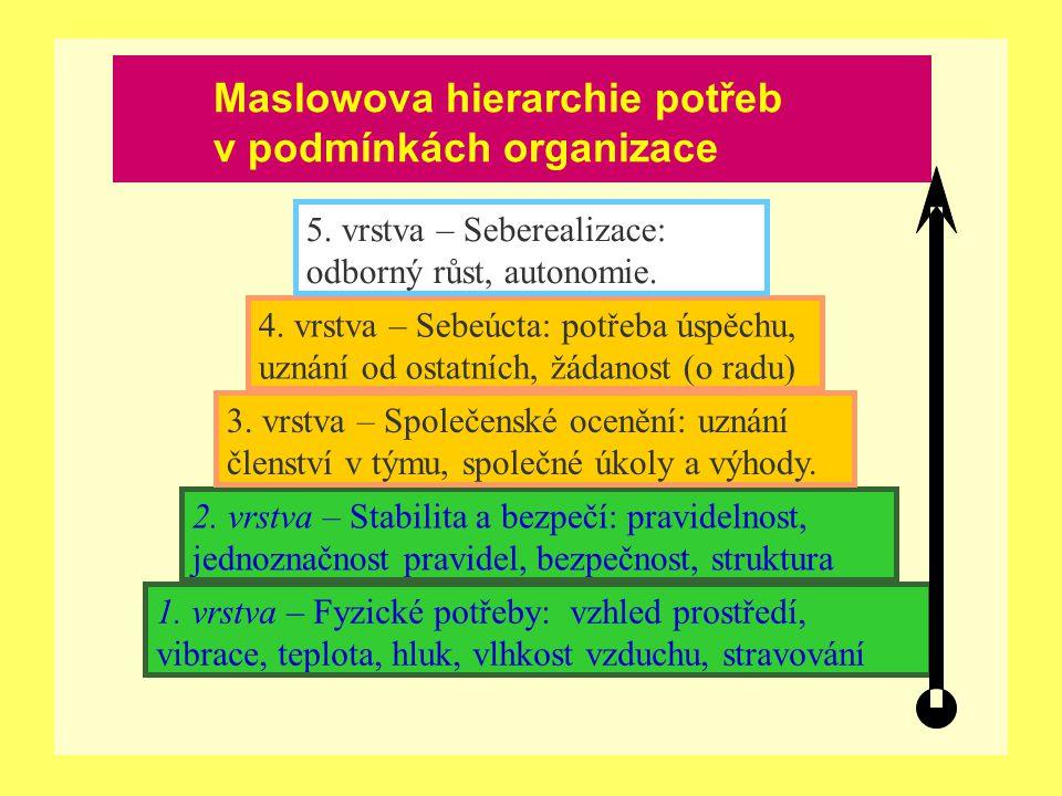 Maslowova hierarchie potřeb v podmínkách organizace 1. vrstva – Fyzické potřeby: vzhled prostředí, vibrace, teplota, hluk, vlhkost vzduchu, stravování