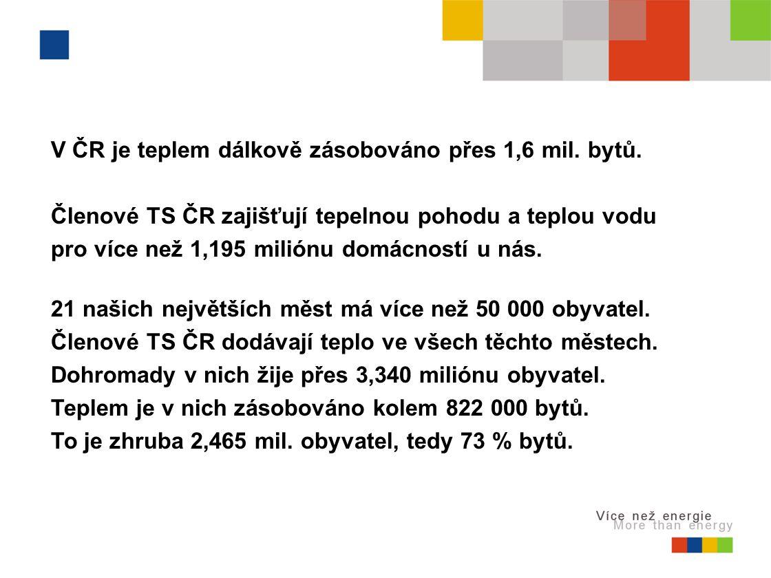 V ČR je teplem dálkově zásobováno přes 1,6 mil. bytů.