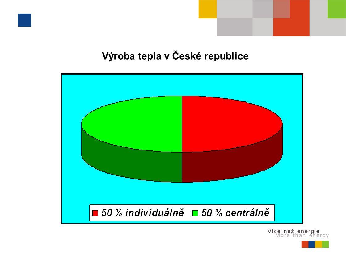Výroba tepla v České republice