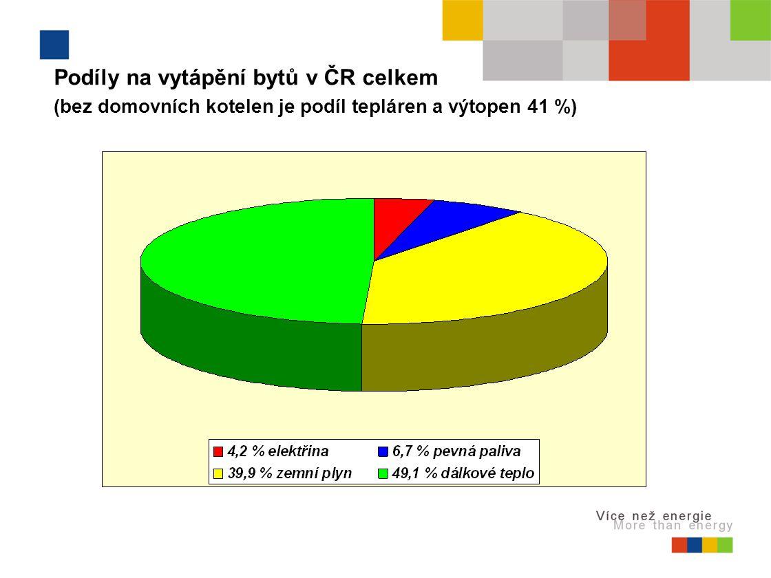 Podíly na vytápění bytů v ČR celkem (bez domovních kotelen je podíl tepláren a výtopen 41 %)