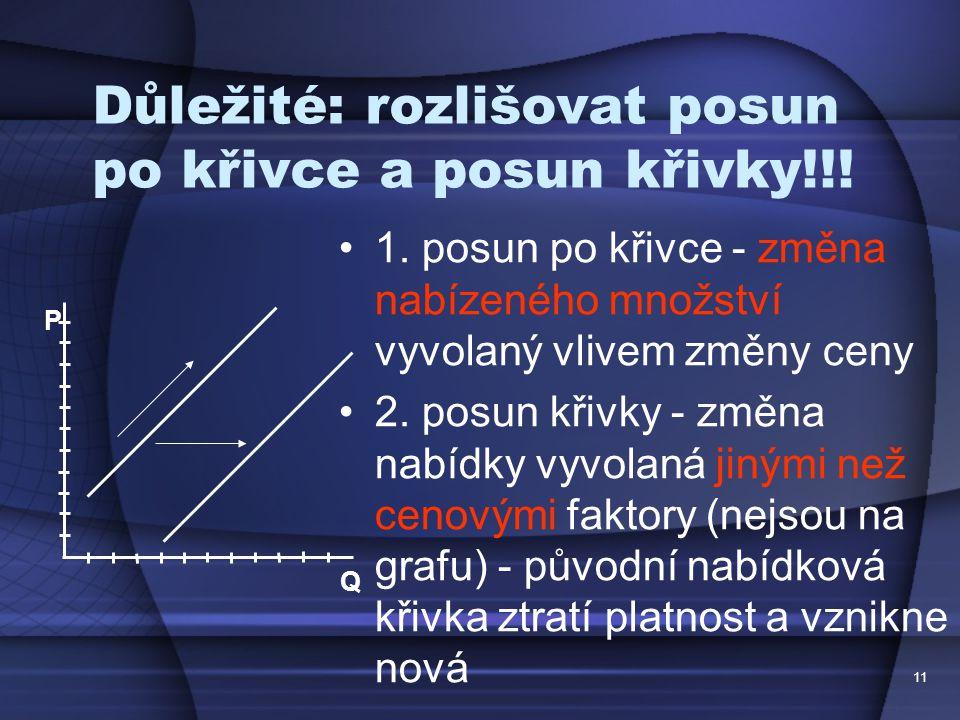 11 Důležité: rozlišovat posun po křivce a posun křivky!!! 1. posun po křivce - změna nabízeného množství vyvolaný vlivem změny ceny 2. posun křivky -