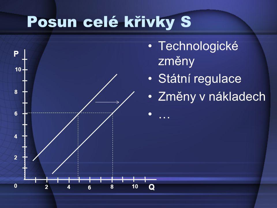 Posun celé křivky S Technologické změny Státní regulace Změny v nákladech … P Q 2 4 6 8 10 0 2 4 6 8