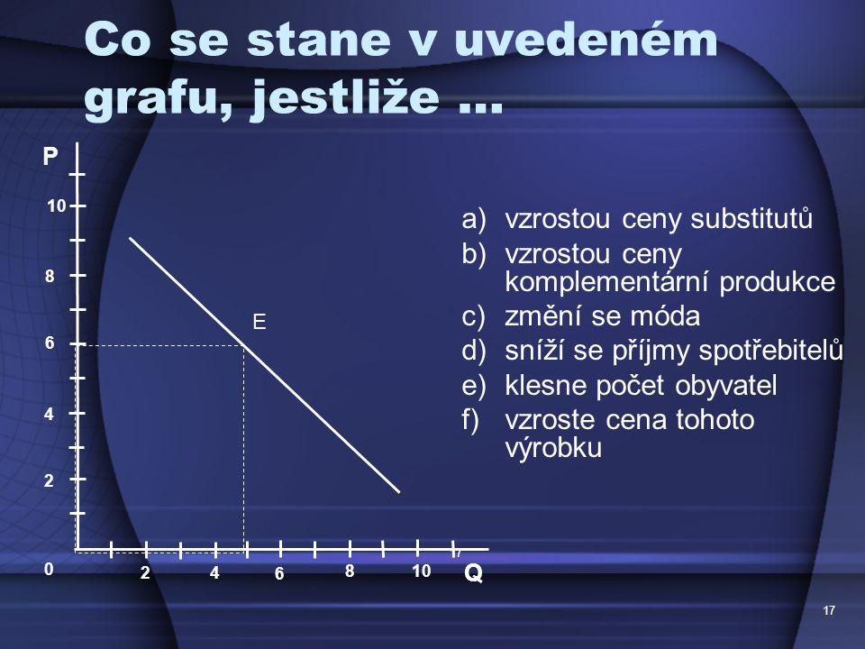 17 Co se stane v uvedeném grafu, jestliže … a)vzrostou ceny substitutů b)vzrostou ceny komplementární produkce c)změní se móda d)sníží se příjmy spotř