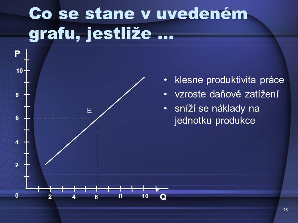 18 Co se stane v uvedeném grafu, jestliže … klesne produktivita práce vzroste daňové zatížení sníží se náklady na jednotku produkce 18 P Q 2 4 6 8 10