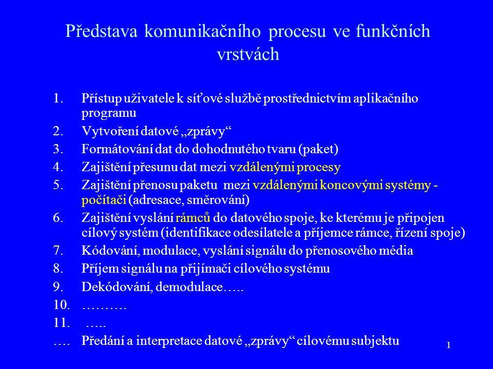 """1 Představa komunikačního procesu ve funkčních vrstvách 1.Přístup uživatele k síťové službě prostřednictvím aplikačního programu 2.Vytvoření datové """"zprávy 3.Formátování dat do dohodnutého tvaru (paket) 4.Zajištění přesunu dat mezi vzdálenými procesy 5.Zajištění přenosu paketu mezi vzdálenými koncovými systémy - počítači (adresace, směrování) 6.Zajištění vyslání rámců do datového spoje, ke kterému je připojen cílový systém (identifikace odesílatele a příjemce rámce, řízení spoje) 7.Kódování, modulace, vyslání signálu do přenosového média 8.Příjem signálu na přijímači cílového systému 9.Dekódování, demodulace….."""