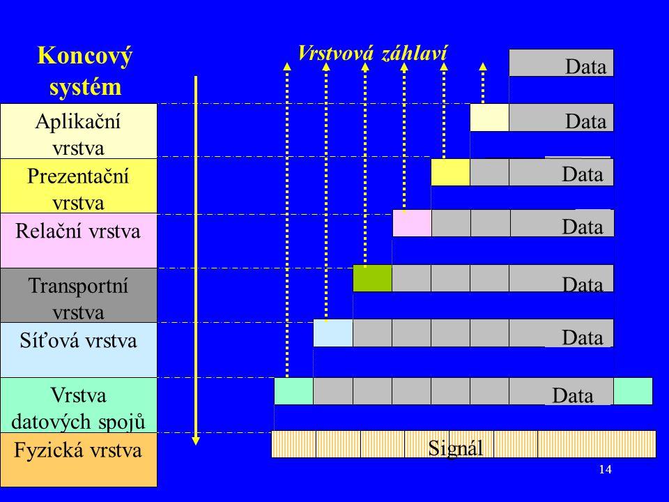 14 Aplikační vrstva Prezentační vrstva Relační vrstva Transportní vrstva Síťová vrstva Vrstva datových spojů Fyzická vrstva Vrstvová záhlaví Data Koncový systém Signál Data