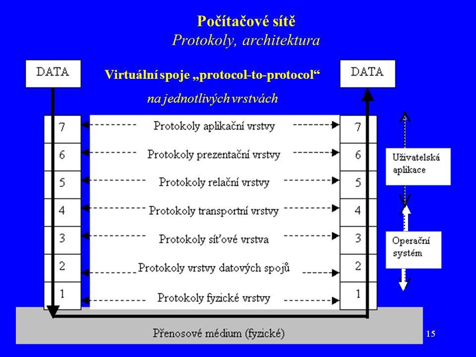 """15 Počítačové sítě Protokoly, architektura Virtuální spoje """"protocol-to-protocol na jednotlivých vrstvách"""