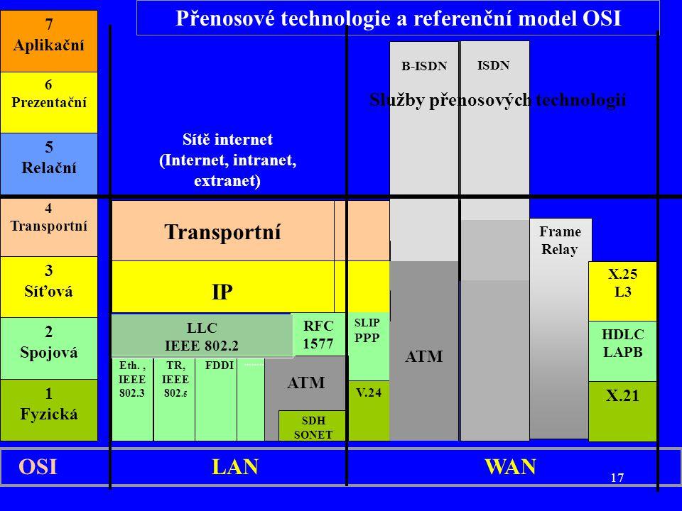 17 1 Fyzická 2 Spojová 3 Síťová 4 Transportní 5 Relační 6 Prezentační 7 Aplikační Transportní IP Eth., IEEE 802.3 TR, IEEE 802.5 RFC 1577 SLIP PPP V.24 Frame Relay X.25 L3 HDLC LAPB X.21 Sítě internet (Internet, intranet, extranet) FDDI ………..