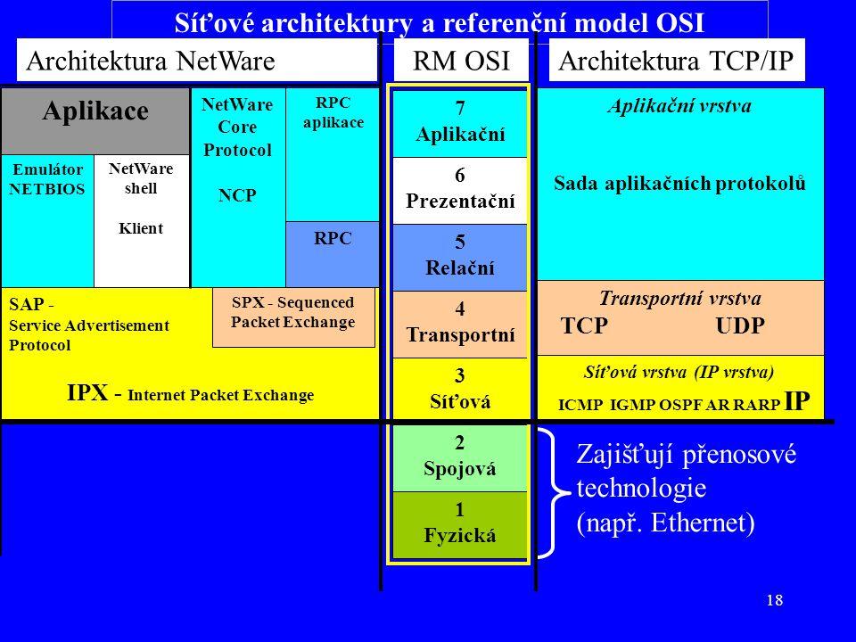 18 Síťové architektury a referenční model OSI RPC RPC aplikace NetWare Core Protocol NCP Emulátor NETBIOS NetWare shell Klient Aplikace SAP - Service Advertisement Protocol IPX - Internet Packet Exchange SPX - Sequenced Packet Exchange 1 Fyzická 2 Spojová 3 Síťová 4 Transportní 5 Relační 6 Prezentační 7 Aplikační Aplikační vrstva Sada aplikačních protokolů Transportní vrstva TCPUDP Síťová vrstva (IP vrstva) ICMP IGMP OSPF AR RARP IP Architektura NetWareArchitektura TCP/IPRM OSI Zajišťují přenosové technologie (např.