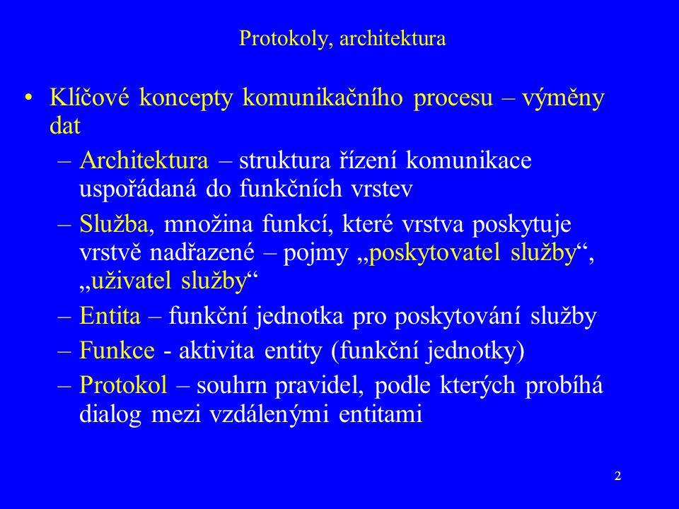 """2 Protokoly, architektura Klíčové koncepty komunikačního procesu – výměny dat –Architektura – struktura řízení komunikace uspořádaná do funkčních vrstev –Služba, množina funkcí, které vrstva poskytuje vrstvě nadřazené – pojmy """"poskytovatel služby , """"uživatel služby –Entita – funkční jednotka pro poskytování služby –Funkce - aktivita entity (funkční jednotky) –Protokol – souhrn pravidel, podle kterých probíhá dialog mezi vzdálenými entitami"""