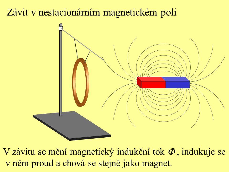 Závit v nestacionárním magnetickém poli V závitu se mění magnetický indukční tok , indukuje se v něm proud a chová se stejně jako magnet.
