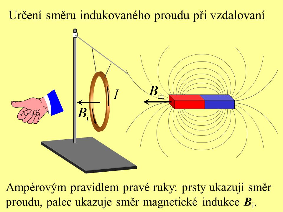 Pohyb magnetu nad prstencem je: a) zpomalen, b) zrychlen, c) neovlivněn. Test 3