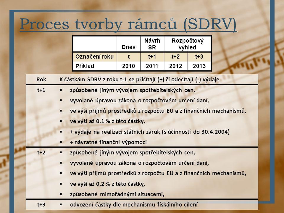 Proces tvorby rámců (SDRV) Dnes Návrh SR Rozpočtový výhled Označení rokutt+1t+2t+3 Příklad2010201120122013 RokK částkám SDRV z roku t-1 se přičítají (
