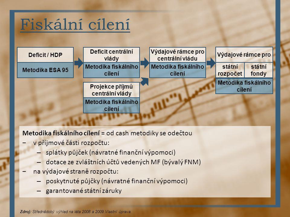 Deficit / HDP Metodika ESA 95 Výdajové rámce pro centrální vládu Metodika fiskálního cílení Fiskální cílení Zdroj: Střednědobý výhled na léta 2008 a 2
