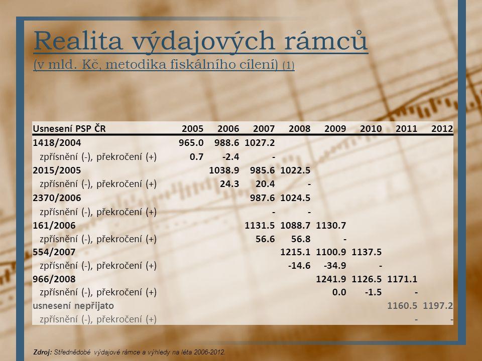 Realita výdajových rámců (v mld. Kč, metodika fiskálního cílení) (1) Usnesení PSP ČR 20052006200720082009201020112012 1418/2004965.0988.61027.2 zpřísn